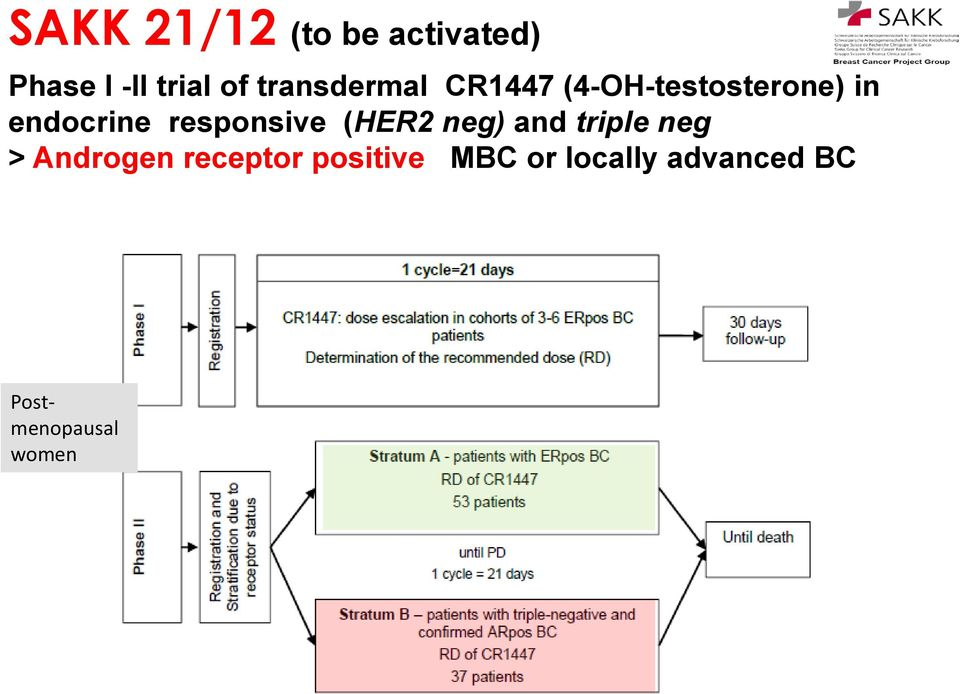responsive (HER2 neg) and triple neg > Androgen