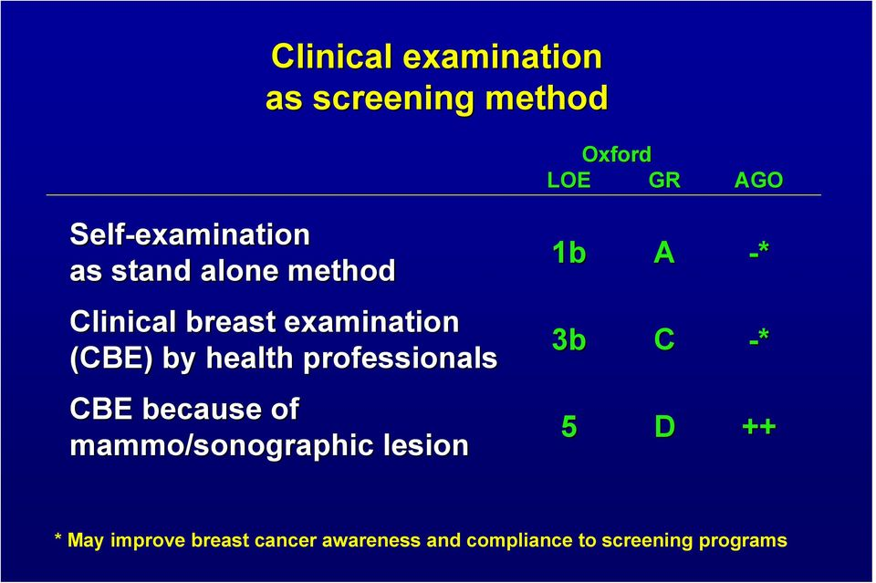 by health professionals 3b C -* CBE because of mammo/sonographic lesion 5 D