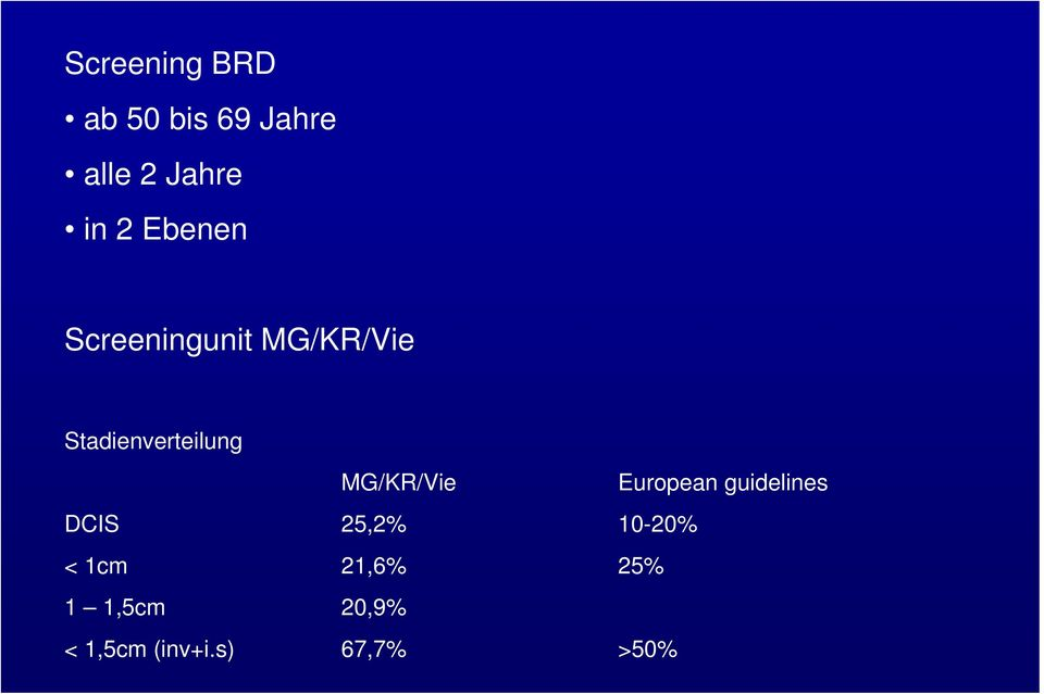 MG/KR/Vie European guidelines DCIS 25,2% 10-20% <