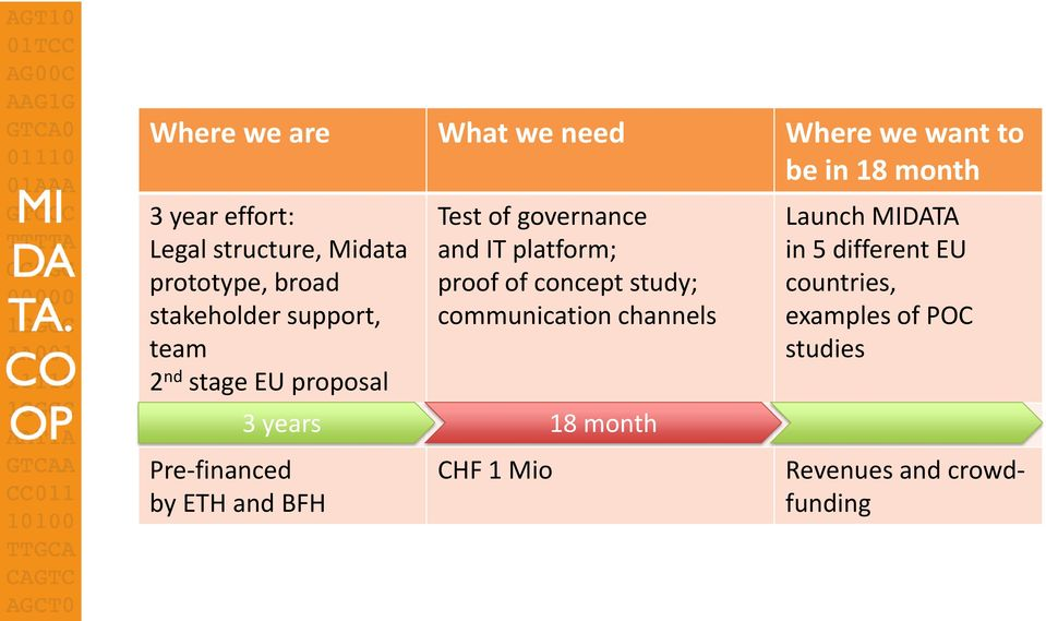 of governance and IT platform; proof of concept study; communication channels 3 years 18 month CHF