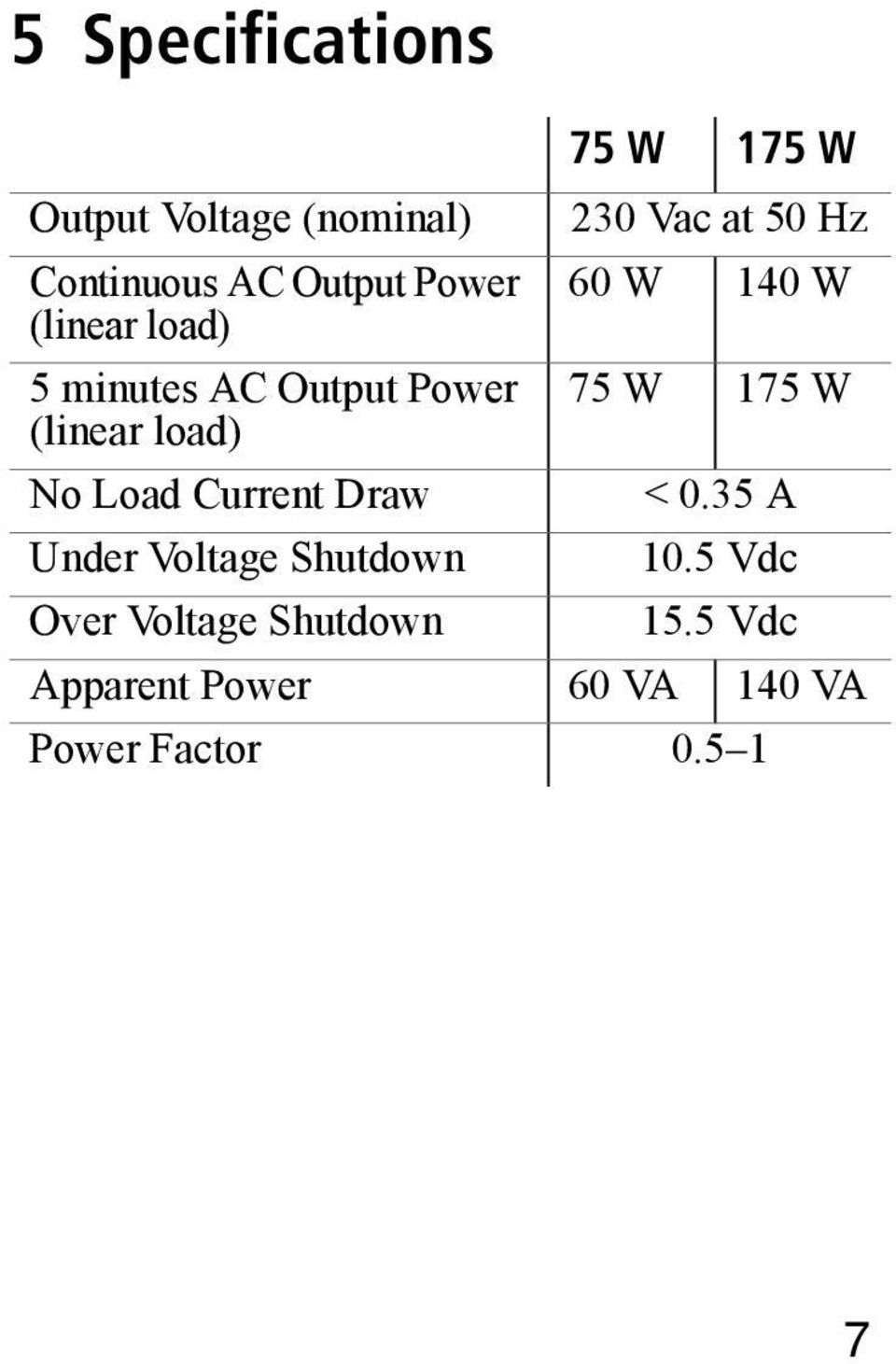 Voltage Shutdown Over Voltage Shutdown 75 W 175 W 230 Vac at 50 Hz 60 W 140 W