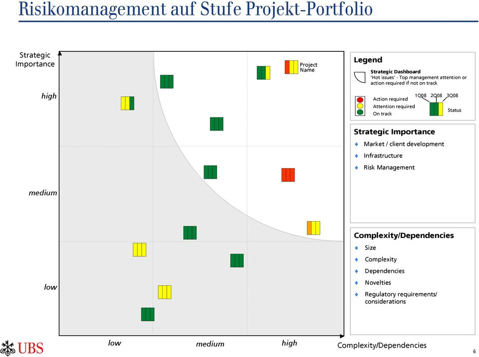 Status On track Strategic Importance Market / client development Infrastructure Risk Management medium