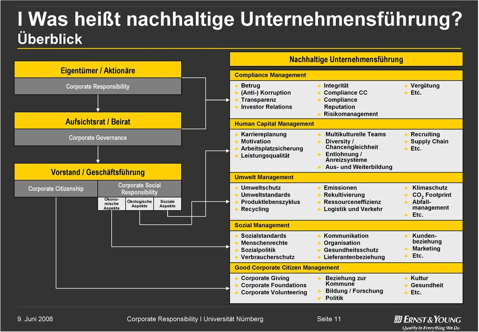 Responsibility Ökologische Aspekte Soziale Aspekte Compliance Management Betrug (Anti-) Korruption Transparenz Investor Relations Human Capital Management Karriereplanung Motivation