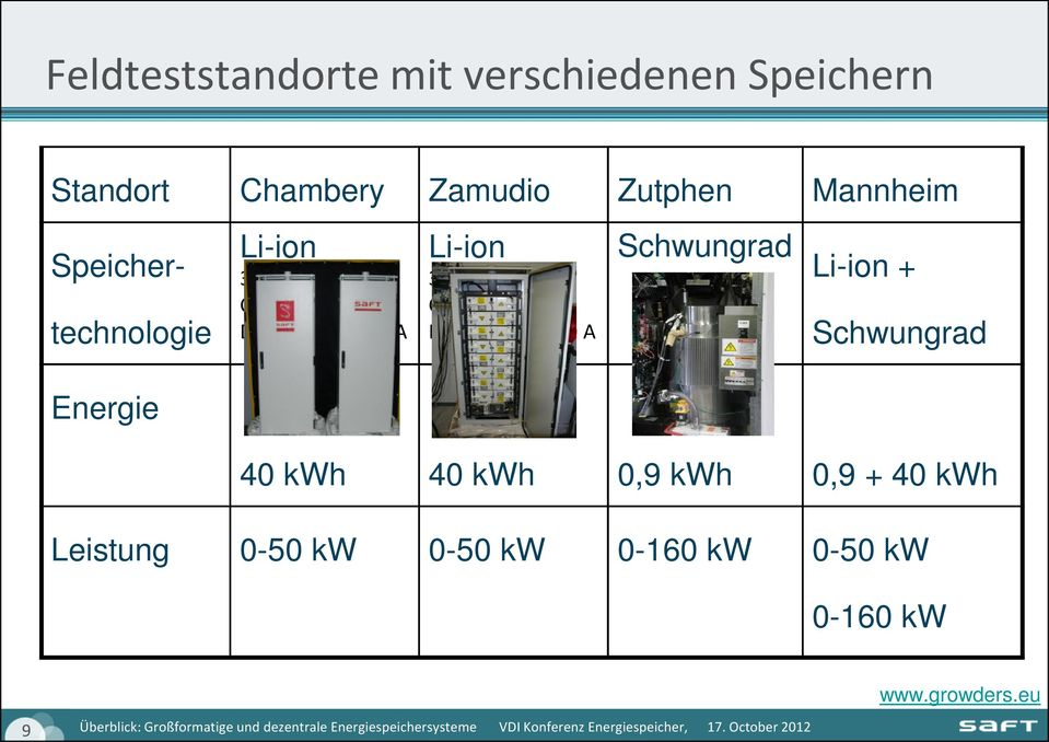 VDC Charge at 80 A Discharge at 200 A Schwungrad Li-ion + Schwungrad Energie 40 kwh 40