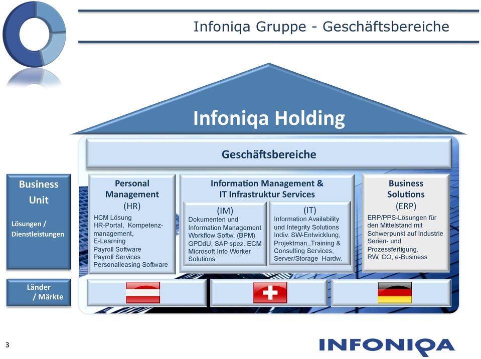 (BPM) GPDdU, SAP spez. ECM Microsoft Info Worker Solutions (IT) Information Availability und Integrity Solutions Indiv. SW-Entwicklung, Projektman.