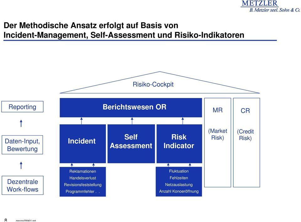 Self Assessment Indicator (Market ) (Credit ) Reklamationen Fluktuation Dezentrale Work-flows