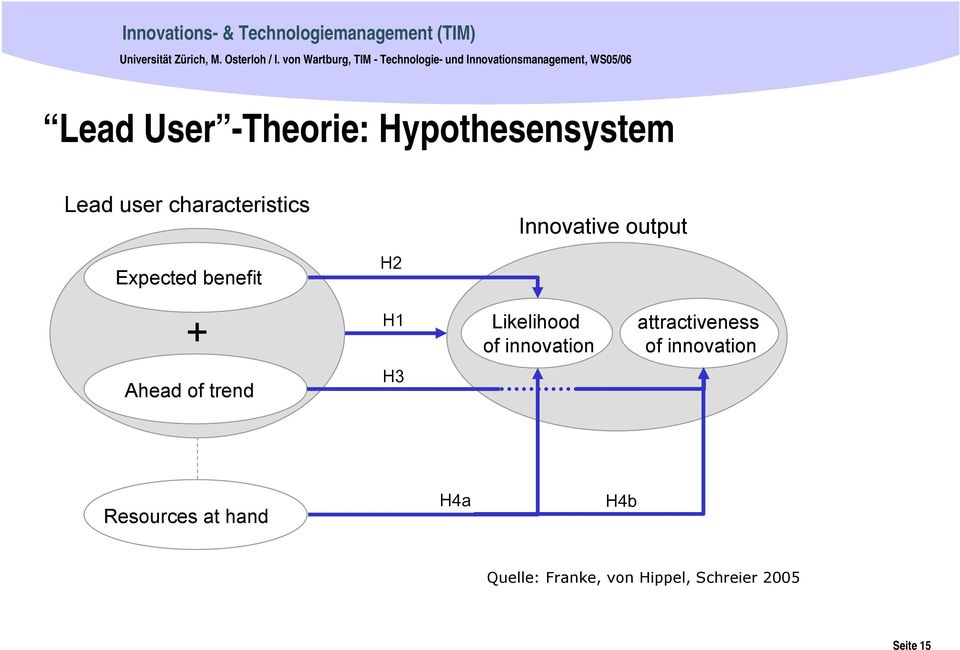 Hypothesensystem Lead user characteristics Innovative output Expected benefit H2 + H1