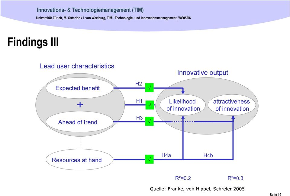 user characteristics Innovative output Expected benefit H2 + H1 Likelihood of