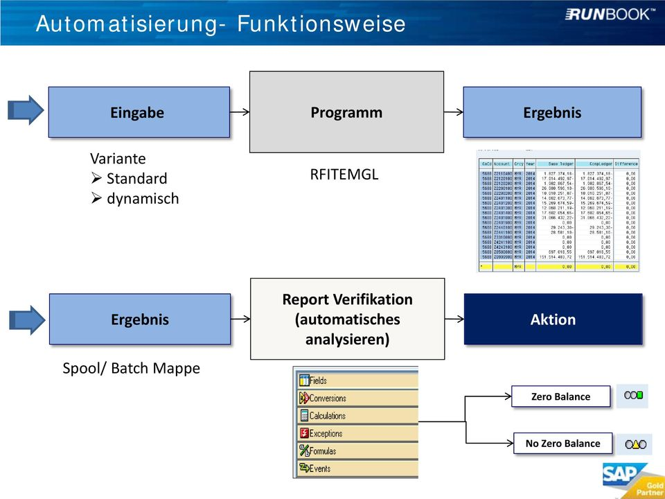 Ergebnis Spool/ Batch Mappe Report Verifikation