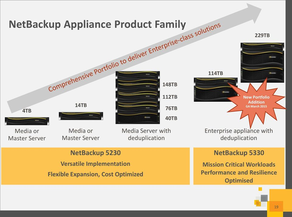 deduplication Enterprise appliance with deduplication NetBackup 5230 Versatile Implementation