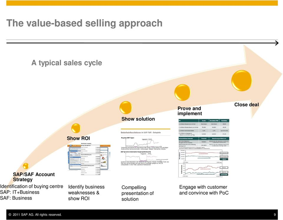 SAP: IT+Business SAF: Business Identify business weaknesses & show ROI Compelling