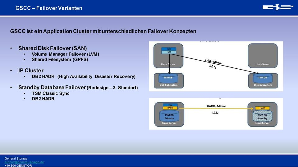 Manager Failover (LVM) Shared Filesystem (GPFS) IP Cluster DB2 HADR (High