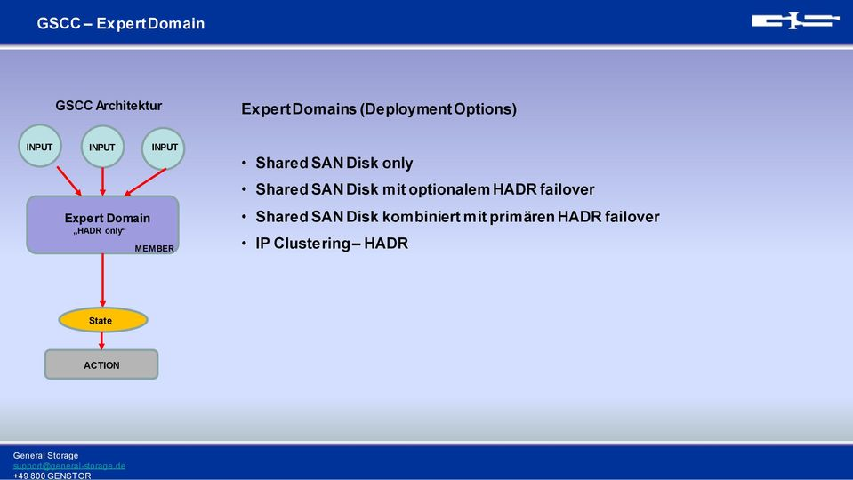 SAN Disk only Shared SAN Disk mit optionalem HADR failover Shared