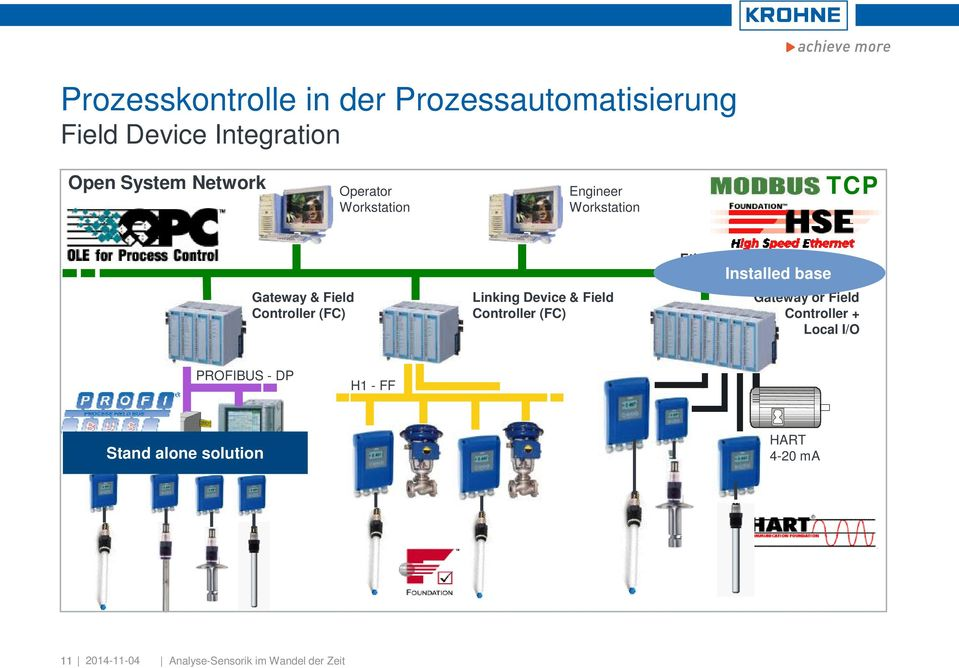 Field Controller (FC) Ethernet Installed base Gateway or Field Controller + Local I/O PROFIBUS