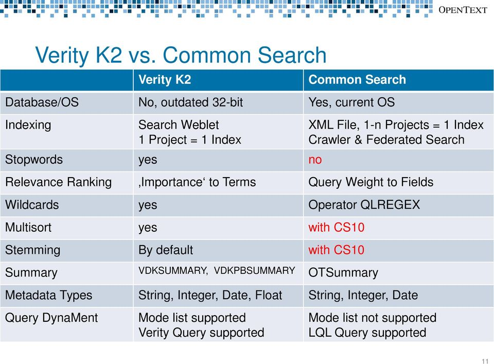 no XML File, 1-n Projects = 1 Index Crawler & Federated Search Relevance Ranking Importance to Terms Query Weight to Fields Wildcards yes