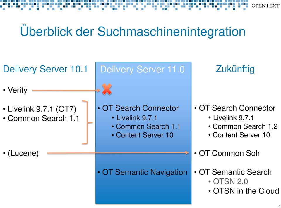 1 (Lucene) OT Search Connector Livelink 9.7.1 Common Search 1.