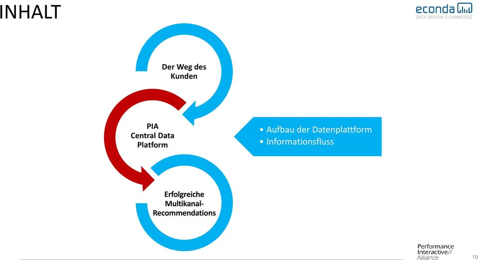 Datenplattform Informationsfluss