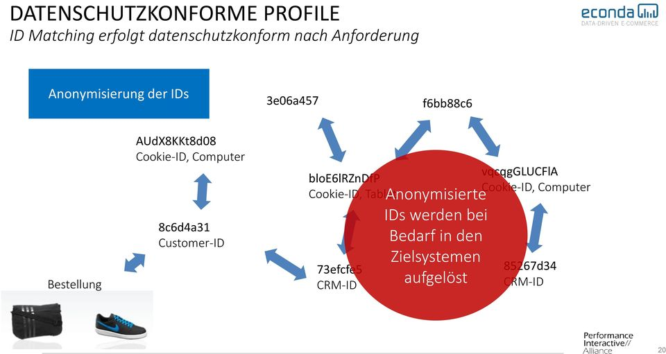 8c6d4a31 Customer-ID bloe6lrzndfp Cookie-ID, Tablet 73efcfe5 CRM-ID Anonymisierte IDs