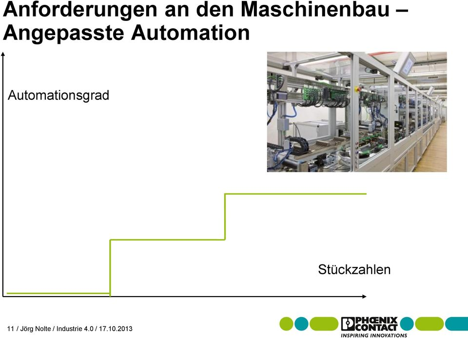 Automation Automationsgrad