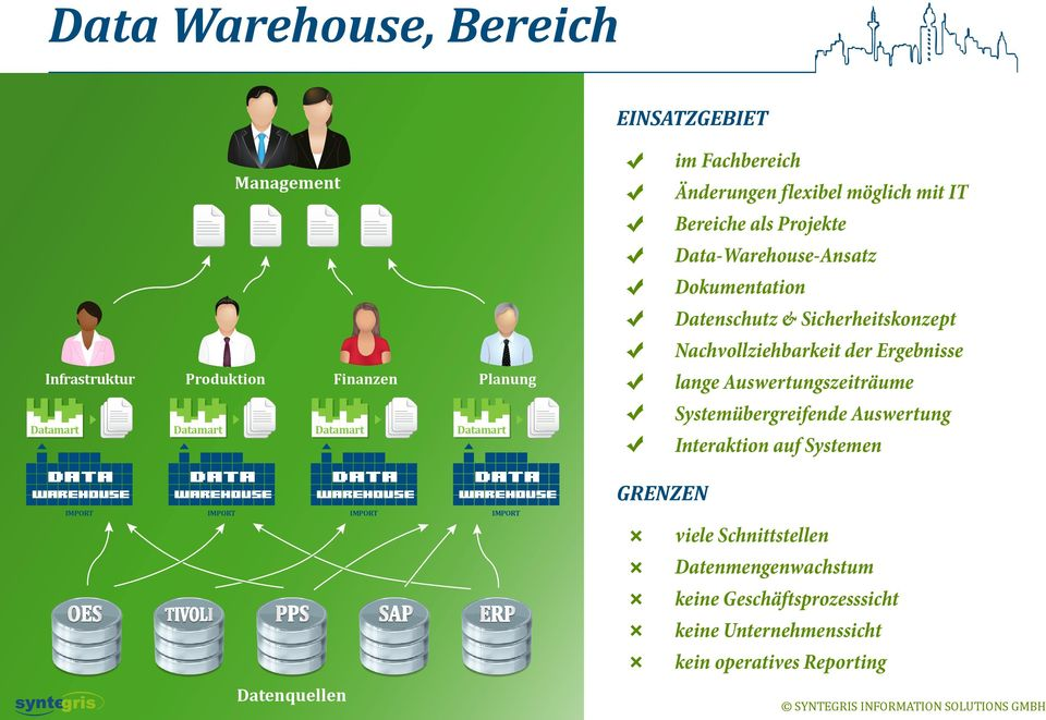 der Ergebnisse lange Auswertungszeiträume Systemübergreifende Auswertung Interaktion auf Systemen Data Warehouse Data Warehouse Data Warehouse