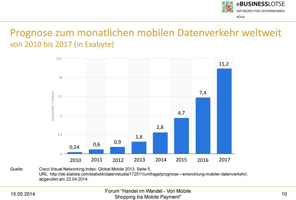 Networking Index: Global Mobile 2013, Seite 5, URL: http://de.statista.