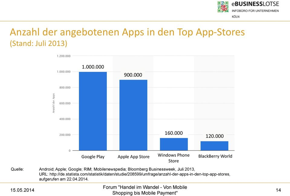 000 Google Play Apple App Store Windows Phone Store BlackBerry World Quelle: Android; Apple;