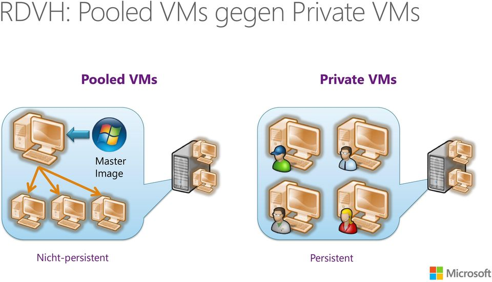 Private VMs Master Image