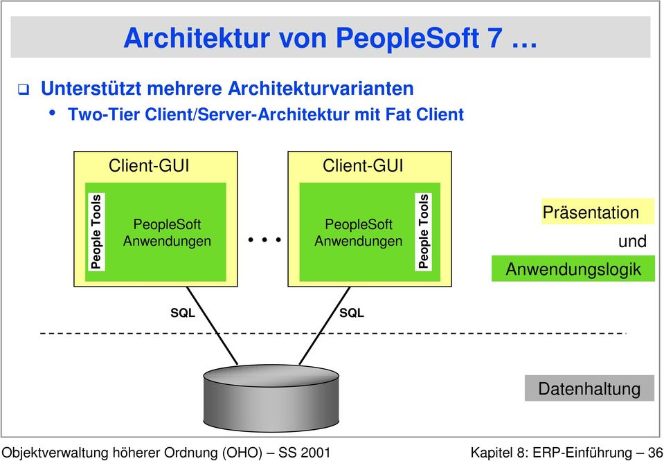 Client-GUI Client-GUI People Tools PeopleSoft Anwendungen PeopleSoft