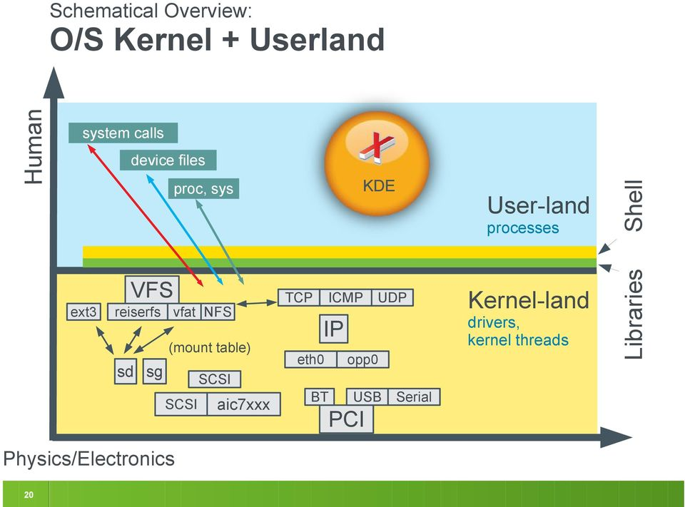 aic7xxx Kernel-land drivers, kernel threads IP eth0 opp0 BT USB SCSI SCSI