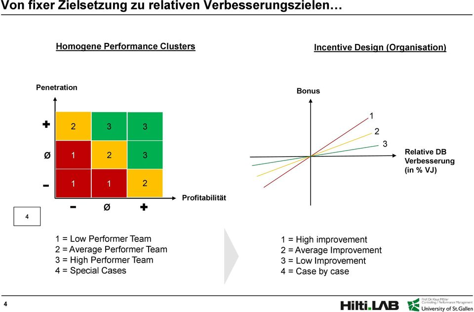 4 Ø Profitabilität 1 = Low Performer Team 2 = Average Performer Team 3 = High Performer Team 4