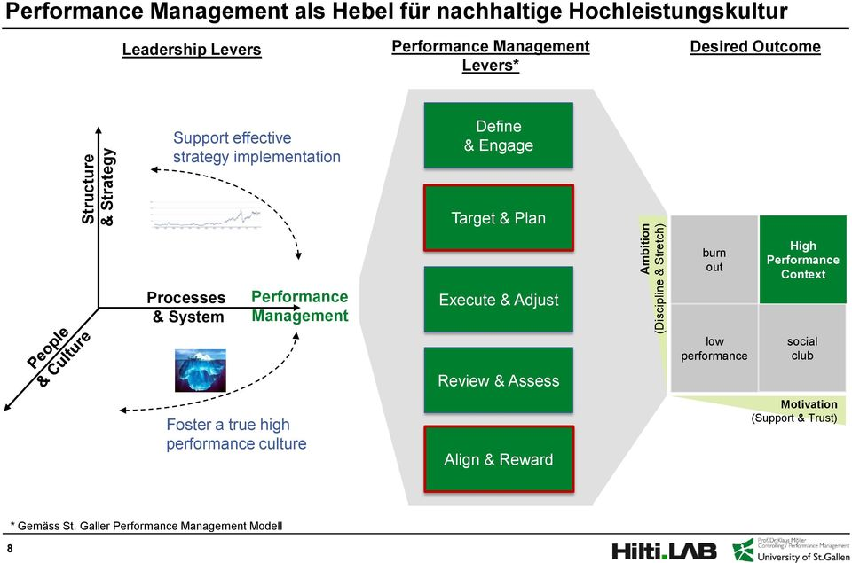 Processes & System Performance Management Foster a true high performance culture Execute & Adjust Review & Assess Align & Reward