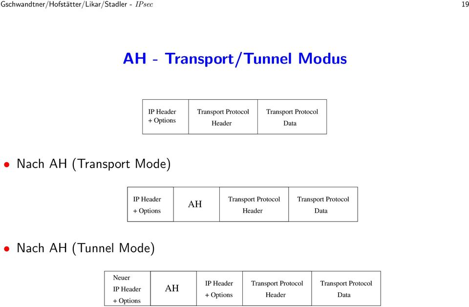 Header + Options AH Transport Protocol Header Transport Protocol Data Nach AH (Tunnel Mode)