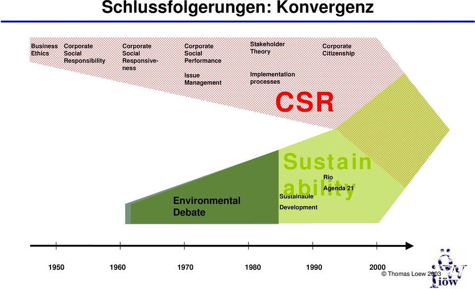 Stakeholder Theory Implementation processes Corporate Citizenship CSR Environmental