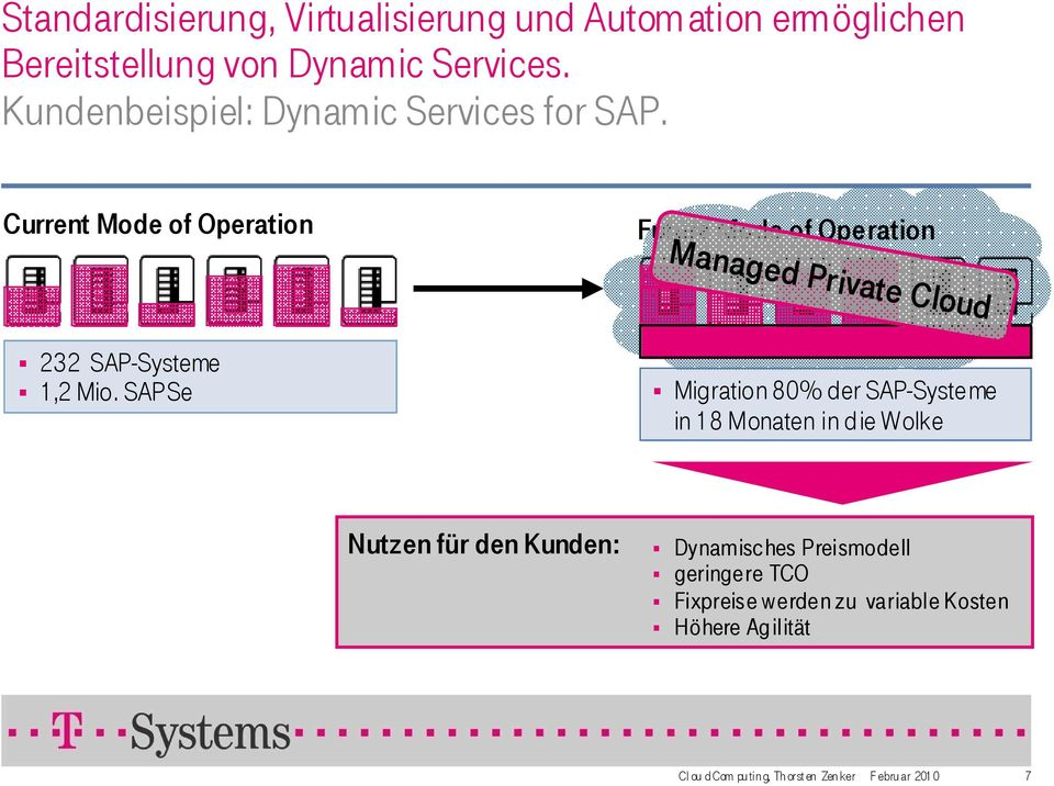Current Mode of Operation Future Mode of Operation Managed Private Cloud 232 SAP-Systeme 1,2 Mio.