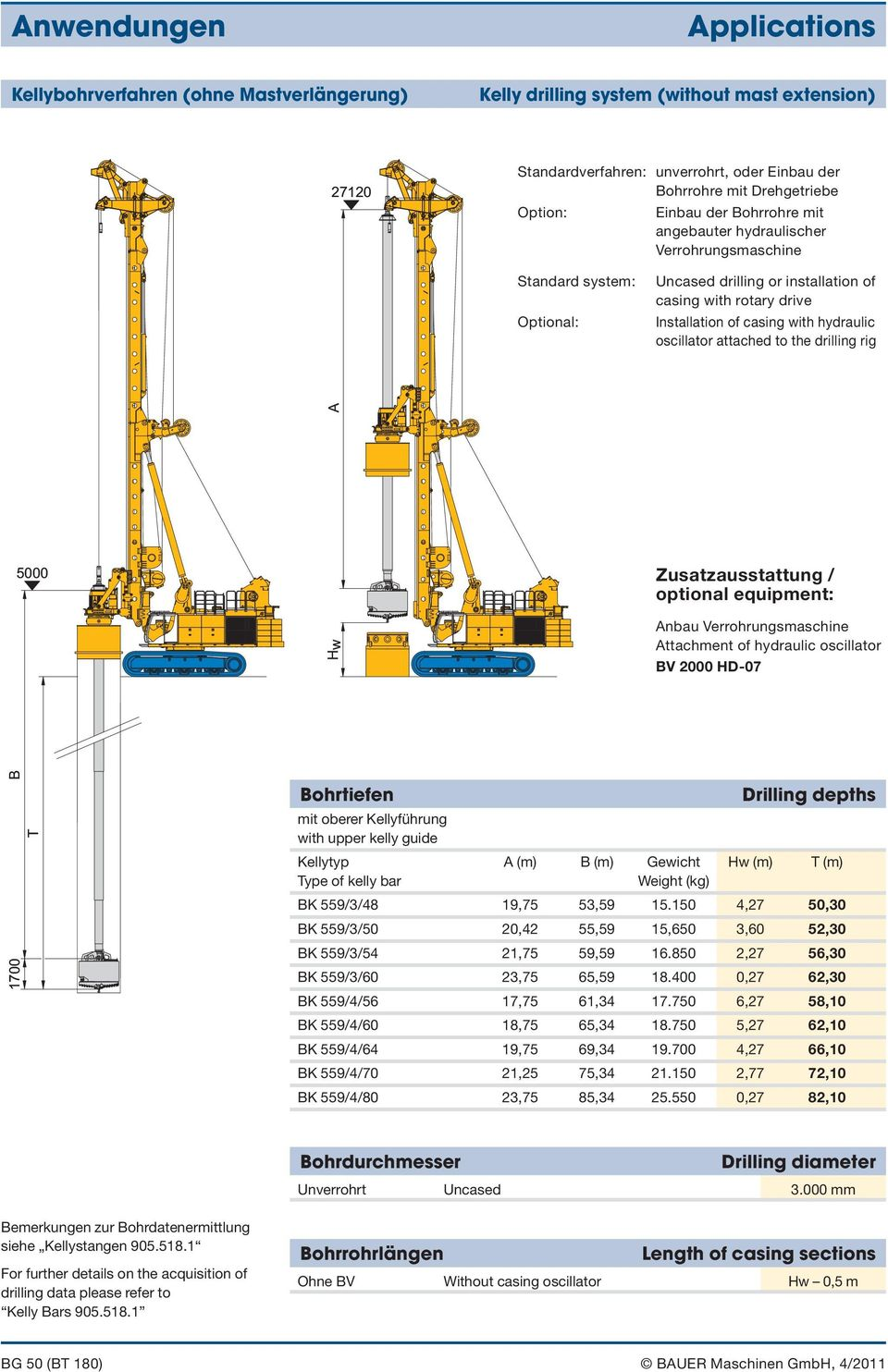 der Bohrrohre mit Drehgetriebe Option: Einbau der Bohrrohre mit angebauter hydraulischer Verrohrungsmaschine 2712 Standard system: A Optional: Uncased drilling or installation of casing with rotary