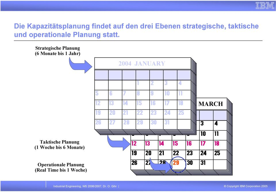 Strategische Planung (6 Monate bis 1 Jahr) 2004 JANUARY MARCH