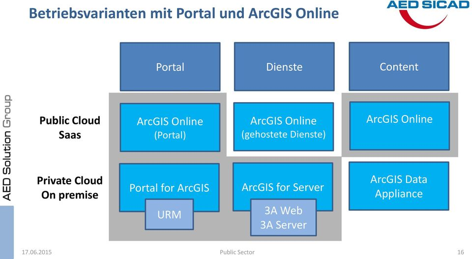 Dienste) ArcGIS Online Private Cloud On premise Portal for ArcGIS URM