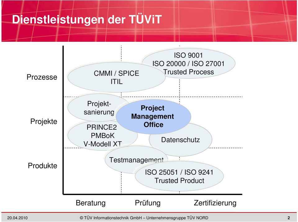 PMBoK V-Modell XT Project Management Office Datenschutz Produkte