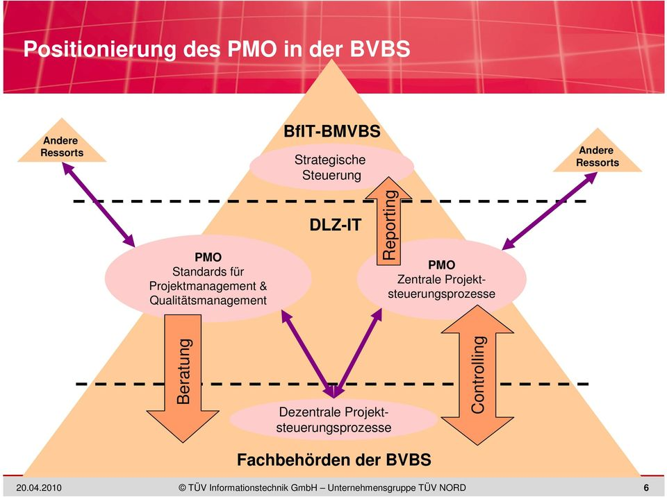 Projektmanagement & Qualitätsmanagement DLZ-IT Reporting PMO Zentrale