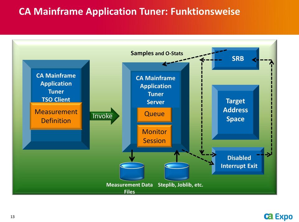 Mainframe Application Tuner Server Queue Monitor Session Target Address