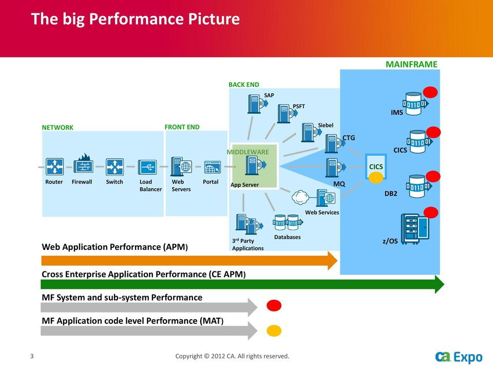 Performance (APM) 3 rd Party Applications Databases z/os Cross Enterprise Application Performance (CE APM) MF
