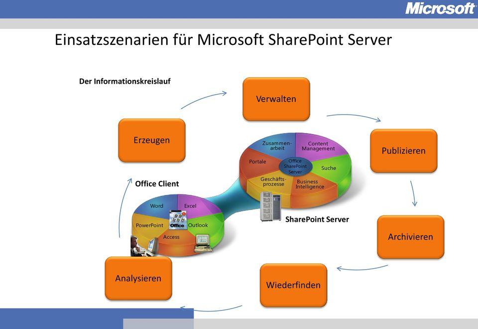 SharePoint Server Content Management Business Intelligence Suche Publizieren