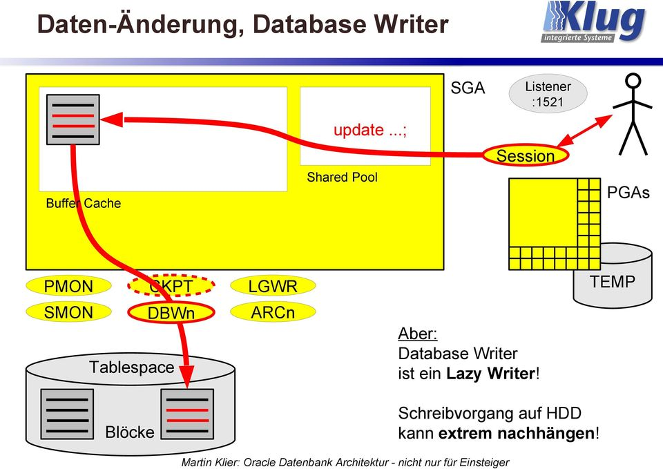 SMON DBWn ARCn Tablespace Blöcke TEMP Aber: Database Writer