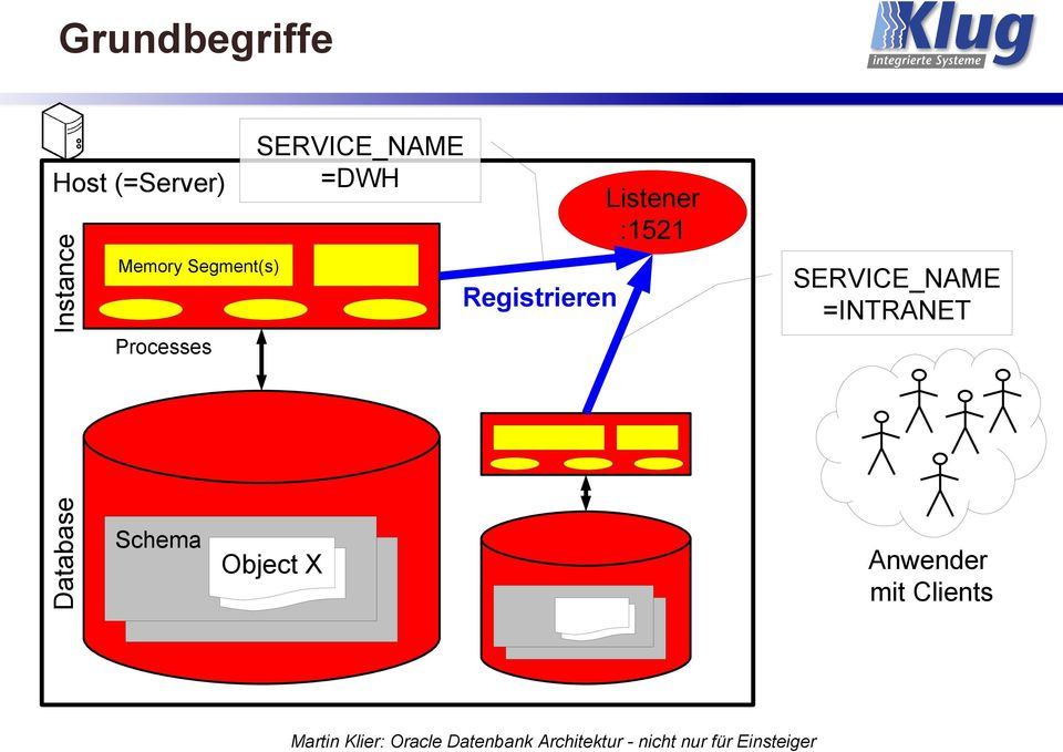 Segment(s) Registrieren SERVICE_NAME =INTRANET