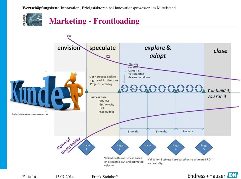 Mittelstand Marketing - Frontloading
