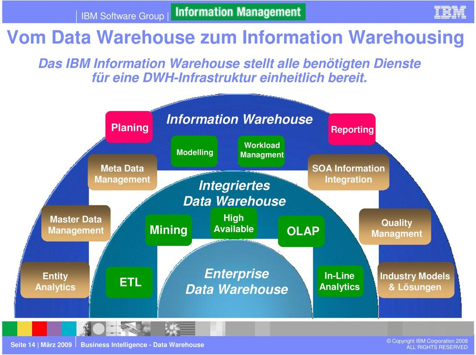 Planing Information Warehouse Reporting Master Data Management Meta Data Management Mining Modelling Integriertes Data