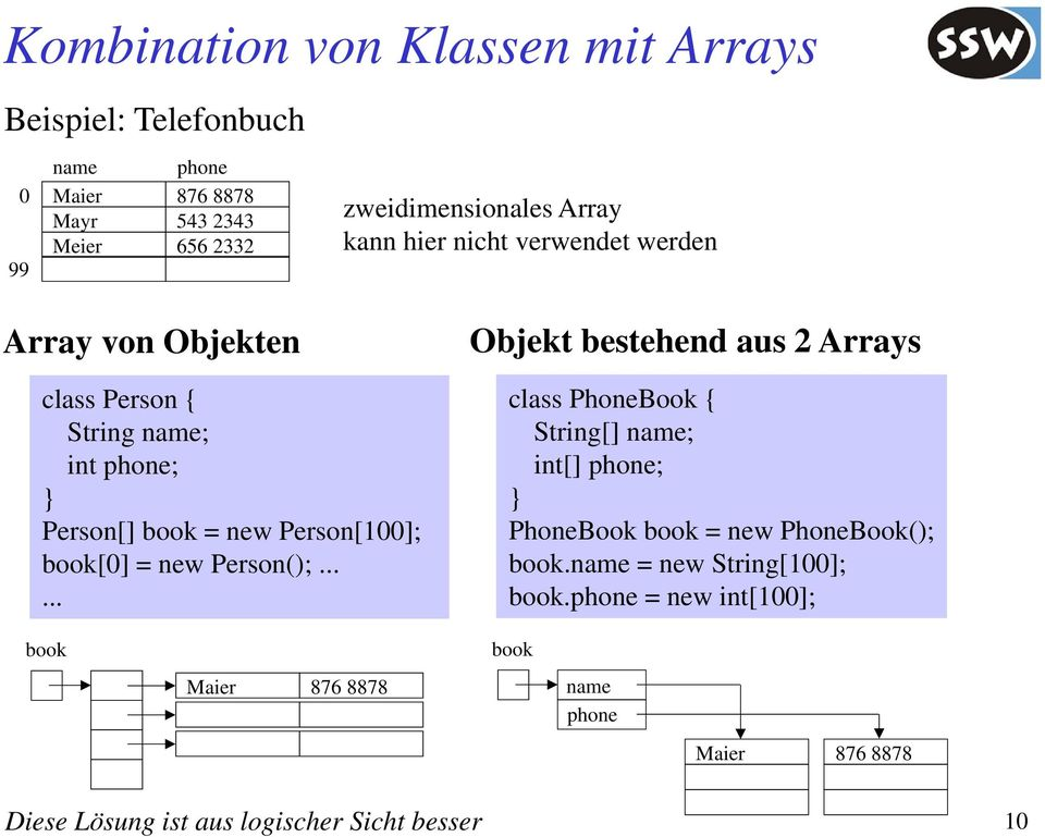 = new Person(); Objekt bestehend aus 2 Arras class PhoneBook { String[] name; int[] phone; PhoneBook book = new PhoneBook(); book.
