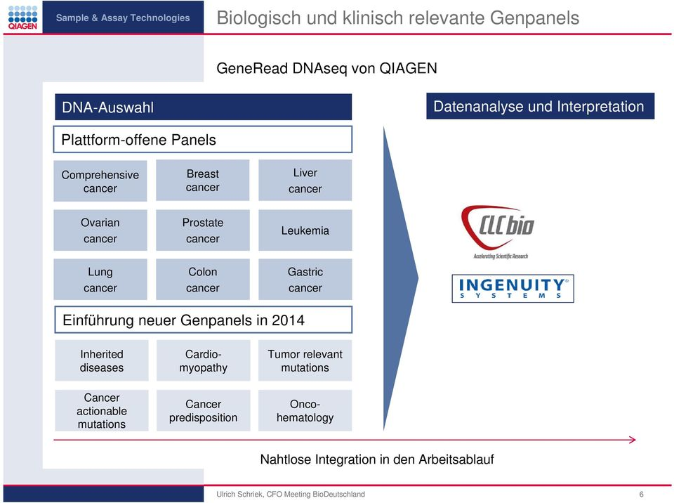 Einführung neuer Genpanels in 2014 Inherited diseases Oncohematology Cardiomyopathy Tumor relevant mutations