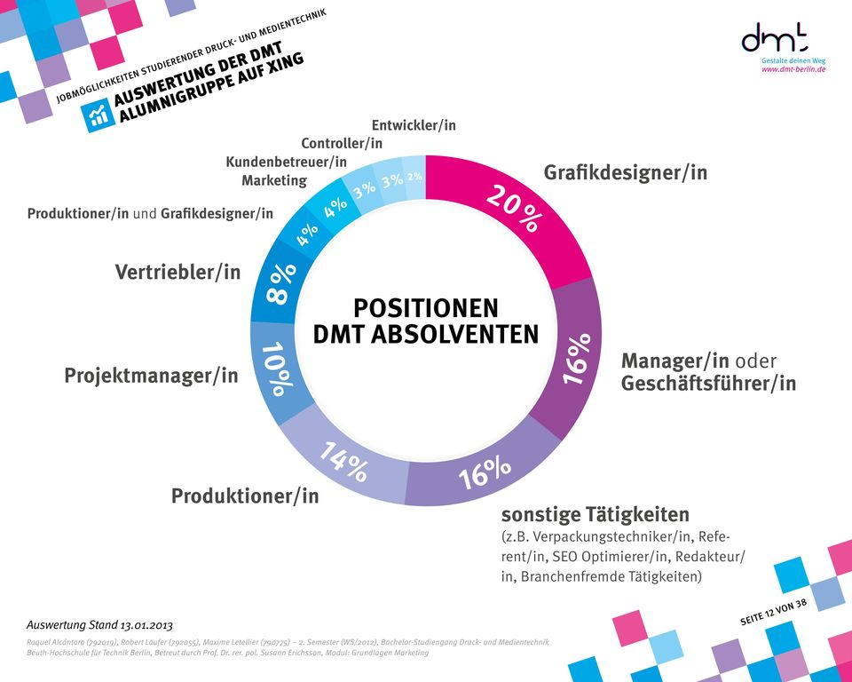 Projektmanager/in Positionen DMT Abs