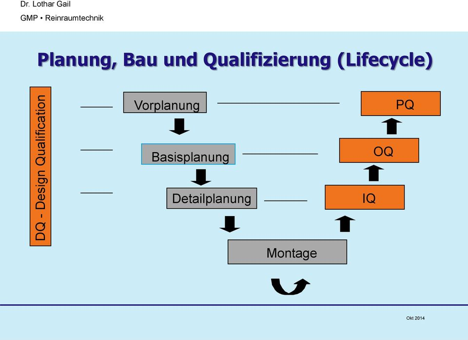 Qualifizierung (Lifecycle)